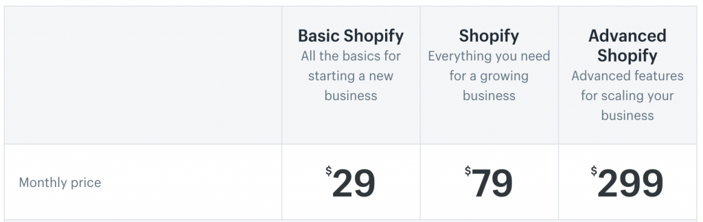 set up shopify store questions