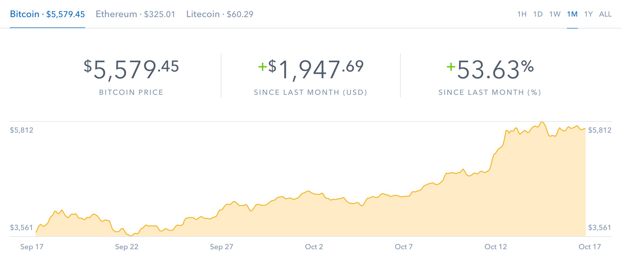 Popular trading platform