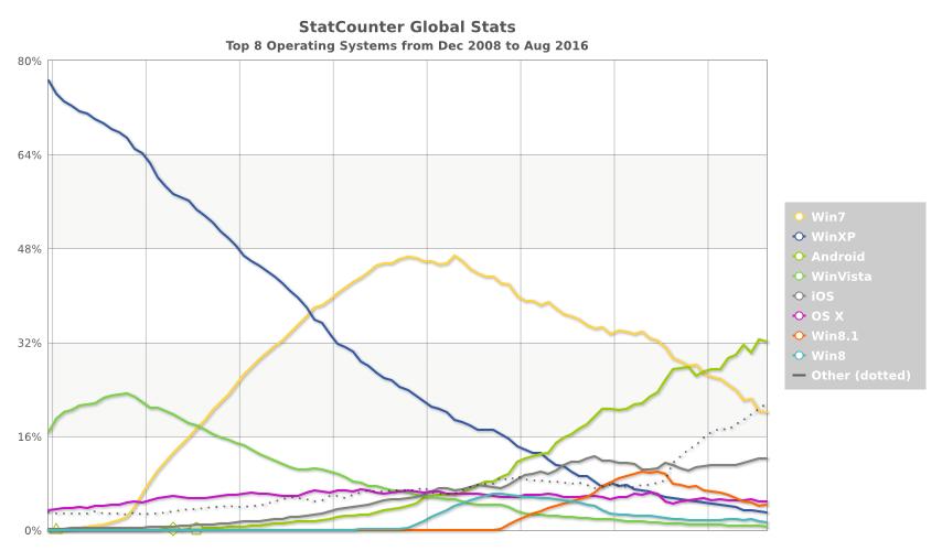 Source: StatCounter Global Stats - OS Market Share