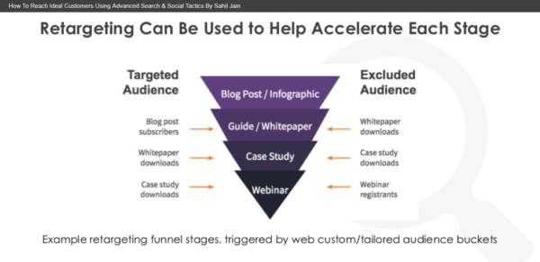 A visual diagram of how retargeting accelerates visitors through the conversion funnel.
