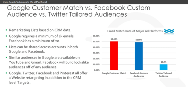 Custom audience targeting, Google, Facebook and Twitter style.
