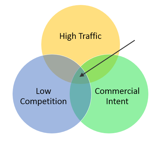adwords budget allocation tips