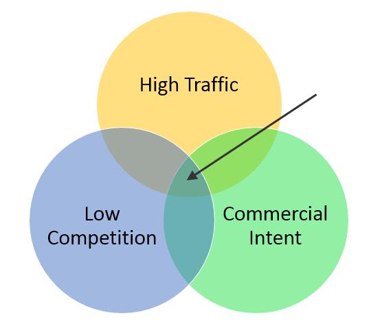 Traffic intent Venn diagram