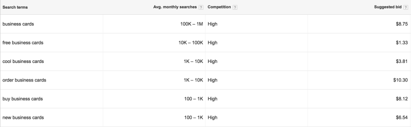 top of funnel keyword budget