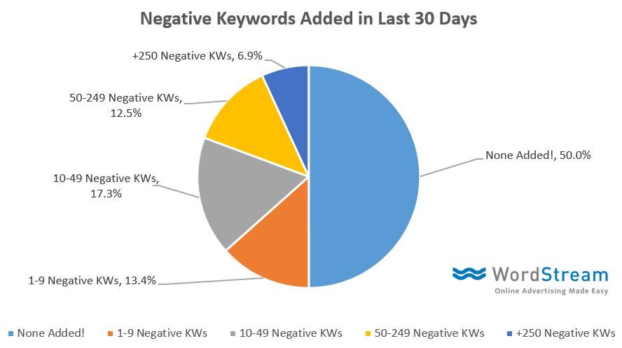 negative keyword stats
