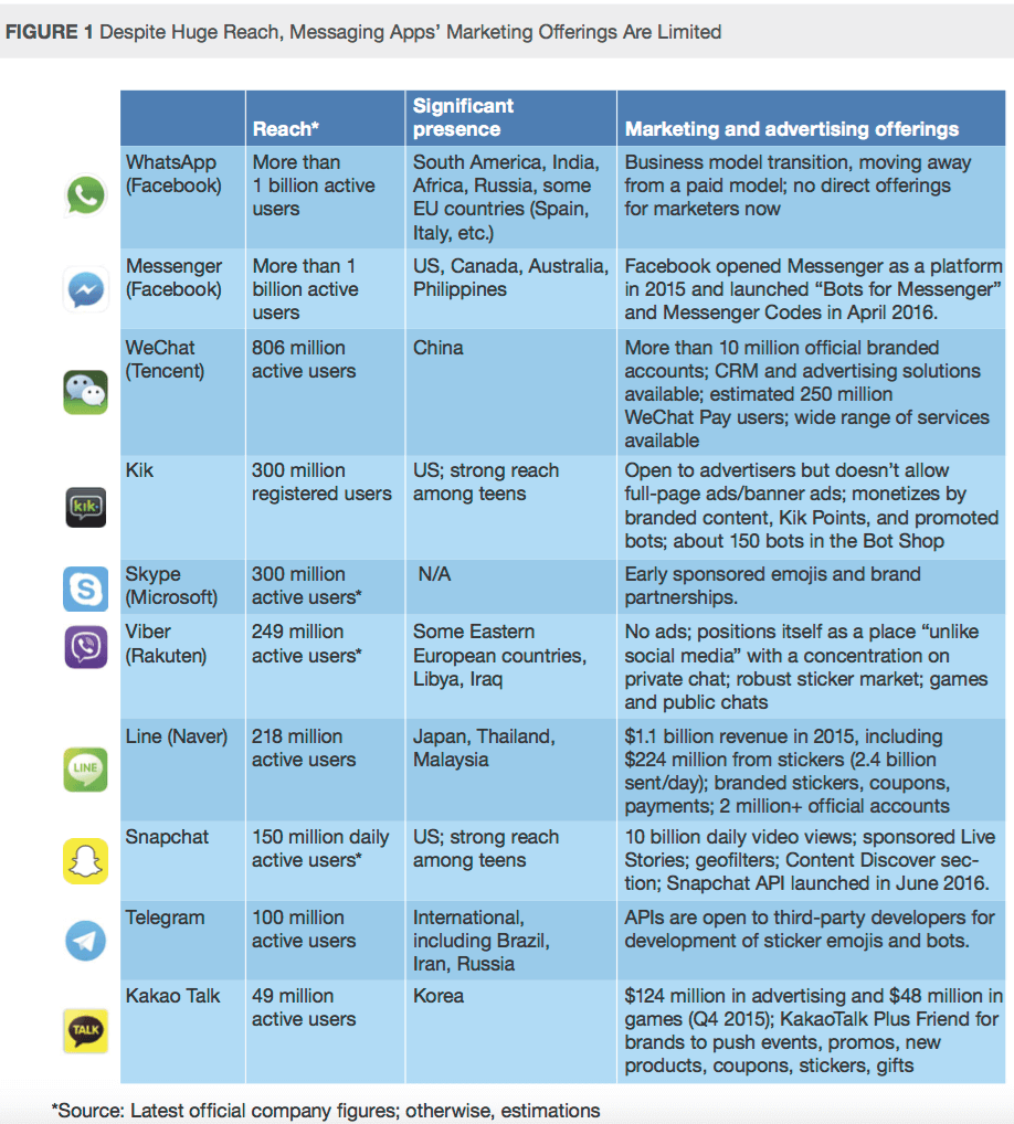 From the Forrester report on messaging apps
