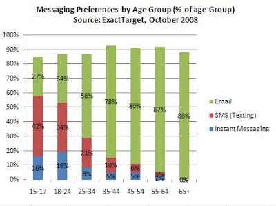 Generational Marketing Messaging