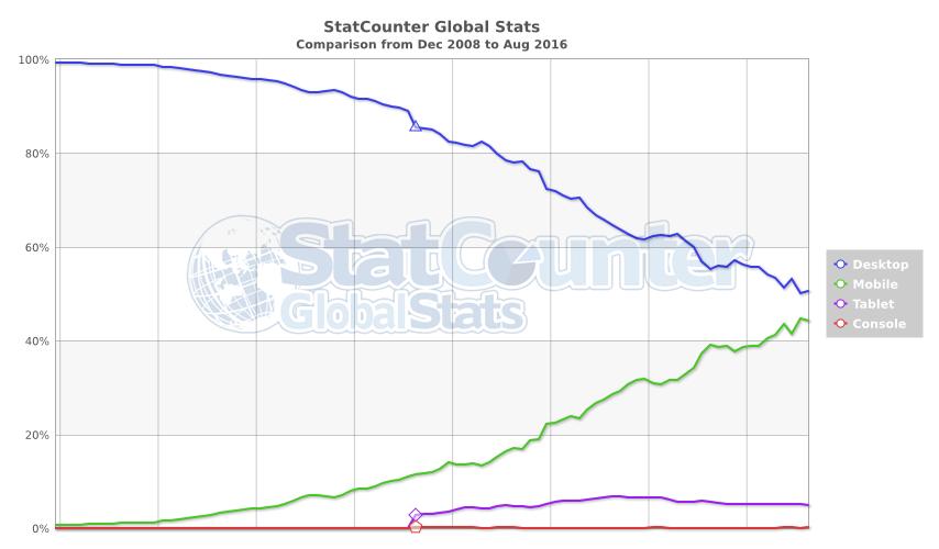 Source: StatCounter Global Stats - Platform Comparison Market Share