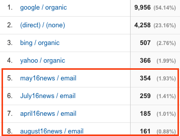 Figure 8: Source/Medium report showing named email campaigns