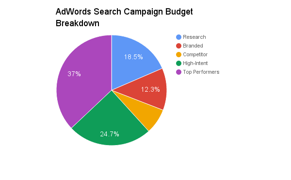 breaking down your adwords budget by campaign