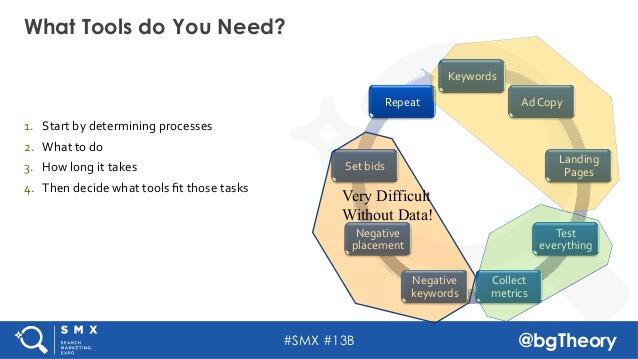 tools-process