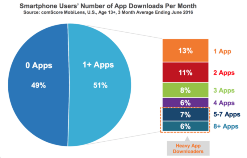comscore app downloads