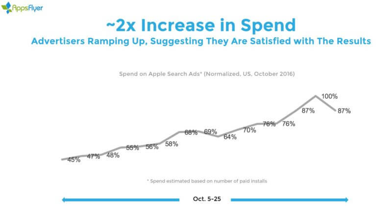 appsflyer-apple-search-ads-spend