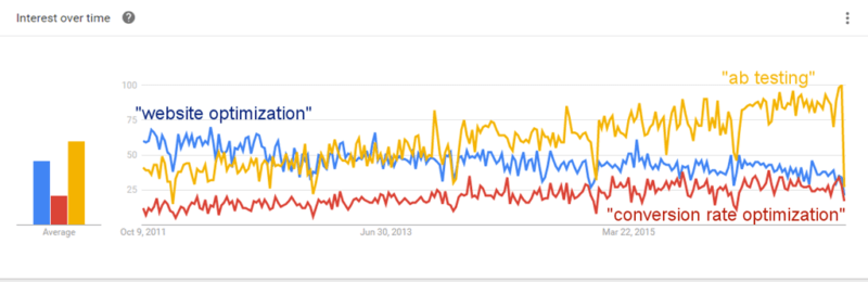 """Google Trends shows growth in keywords """"ab testing"""" and """"conversion rate optimization"""". Clearly, """"website optimization"""" has fallen out of favor."""