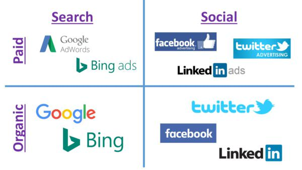 Search vs. Social Marketing Quadrants