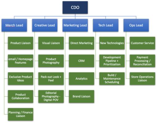 tumi-org-chart