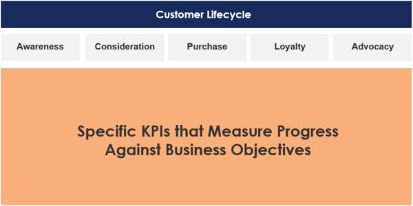 kpi-development