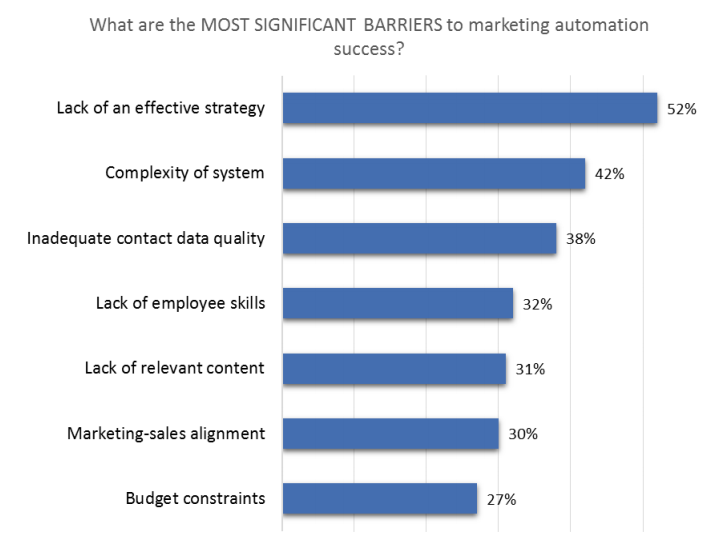 Ascend2's data on barriers to winning with automation