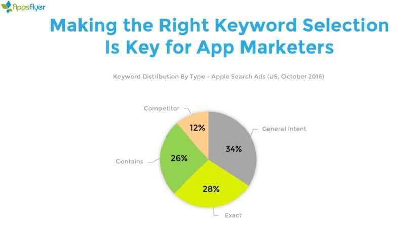 appsflyer-apple-search-ads-keywords