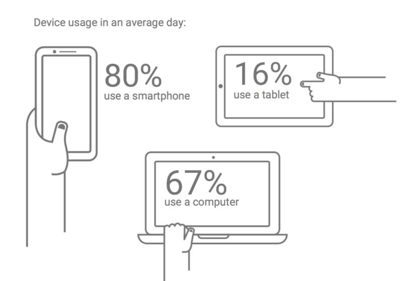 Google cross-device study