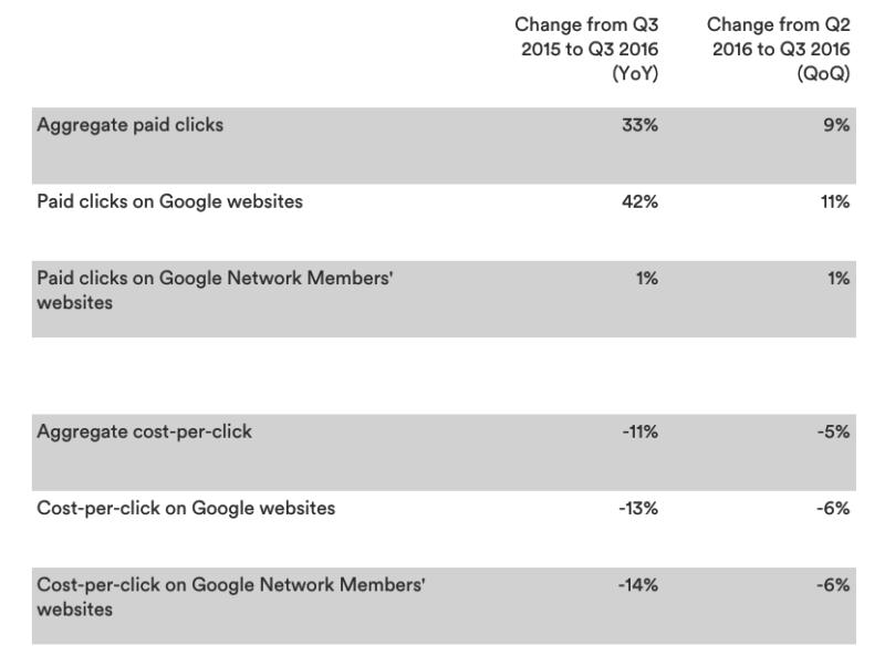 Alphabet/Google Q3 results