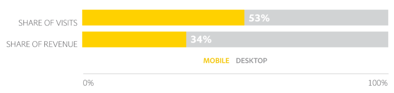 predicted-mobile-share-of-visits-and-revenue-for-the-holidays-2016-united-states