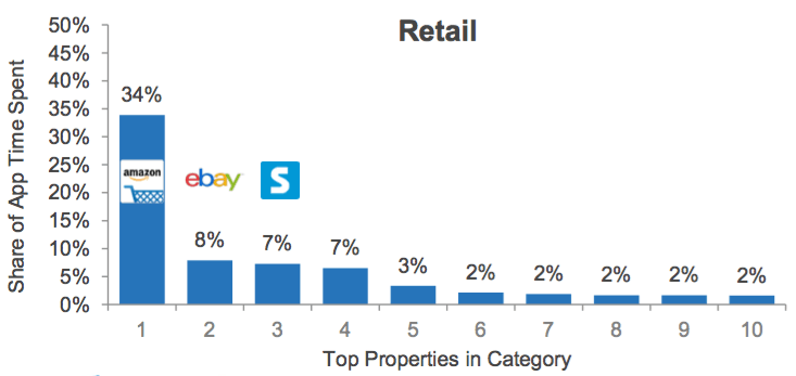 Top retail apps