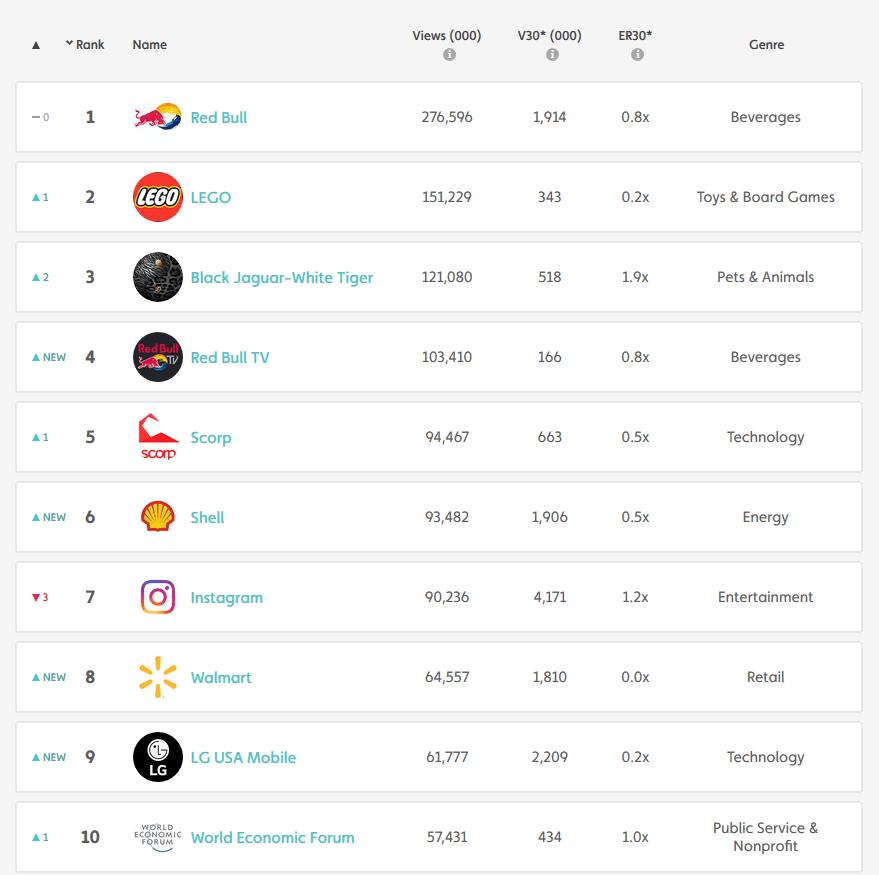 tubular-top-10-october-brands