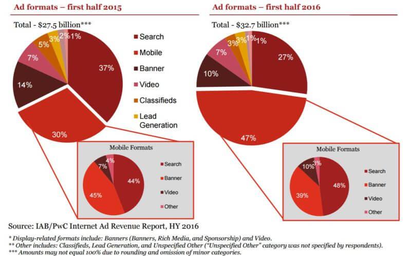 iab-fh-2016-formats-marketshare