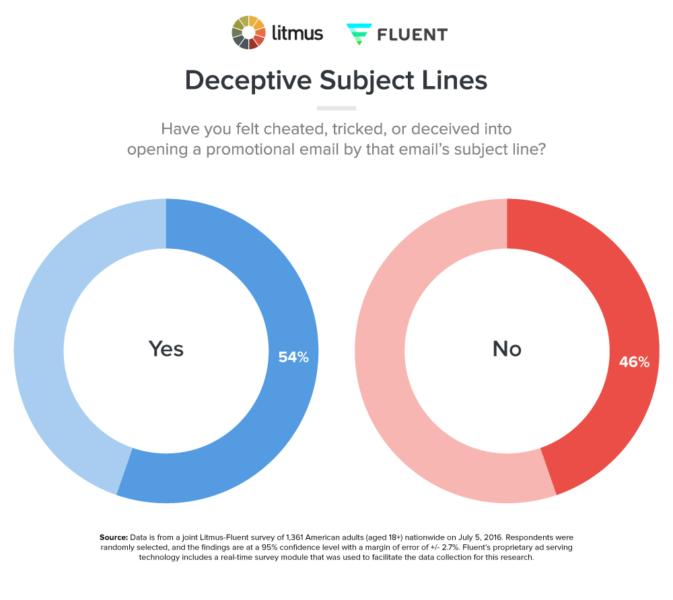 Deceptive Subject Lines