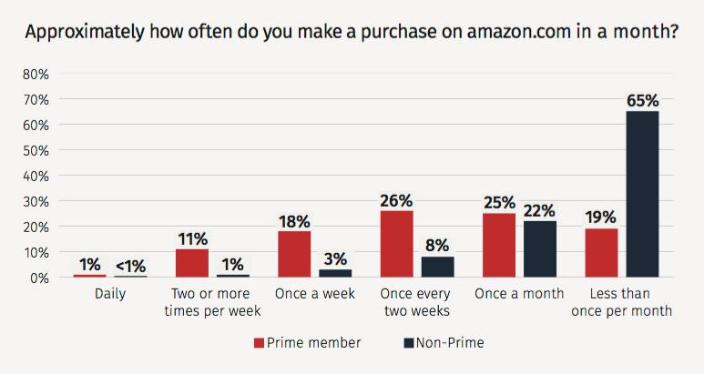 prime-shop-weekly