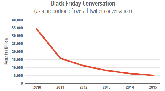 Volume of conversation about Black Friday on social media