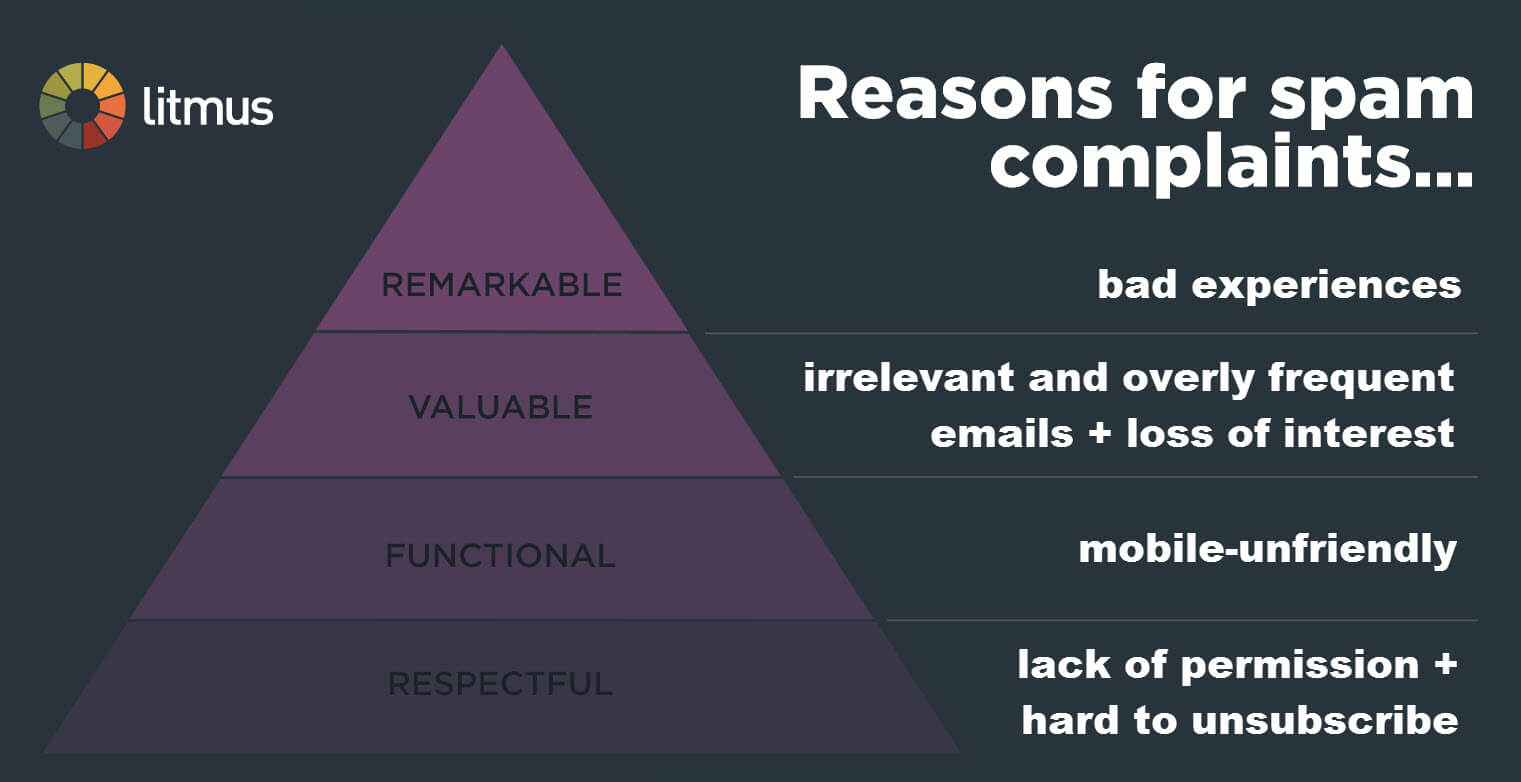 Reasons for Spam Complaints Match Hierarchy of Subscriber Needs