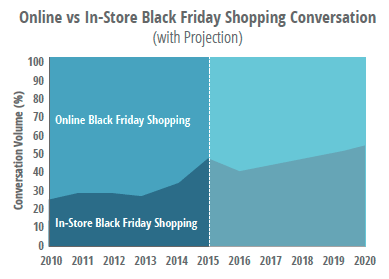 Comparing social media conversations about Black Friday shopping online and in-store
