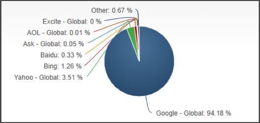 Mobile/Tablet Search Engine Market Share - October 2016