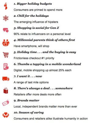Image source: PwC's 2016 Holiday Outlook