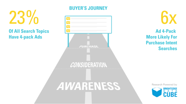 buyers-journey-research-23-of-search-topics-have-4-pack-ads
