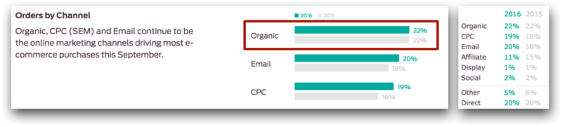 Organic Order in Ecommerce