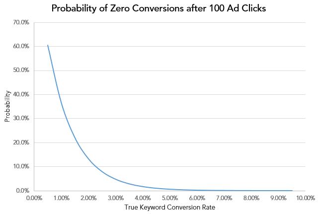 zero-conv-100-clicks