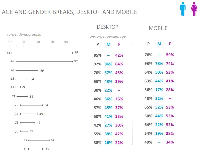 nielsen-on-target-benchmarks-gender-device