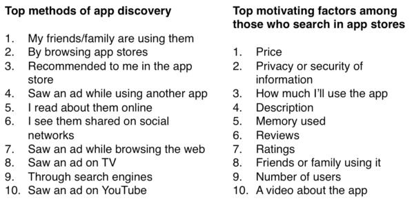 Google app downloads report