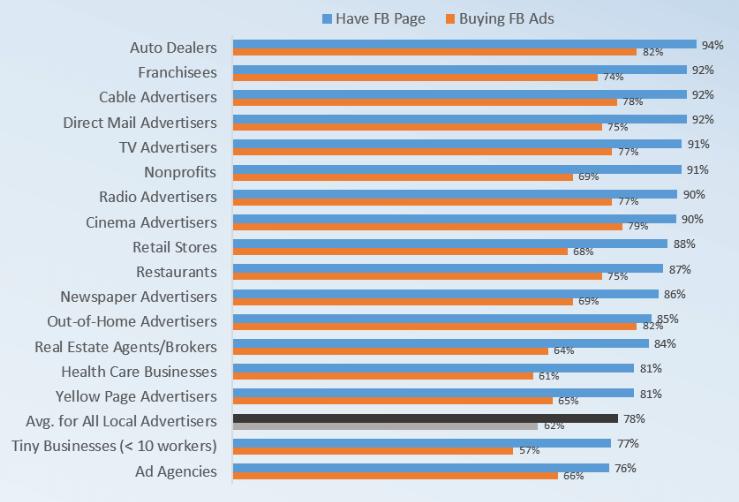 Borrell social media survey data