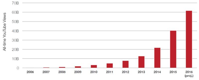 pixability-growth-chart