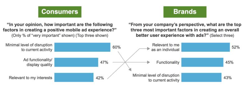 Forrester Celtra mobile ad study