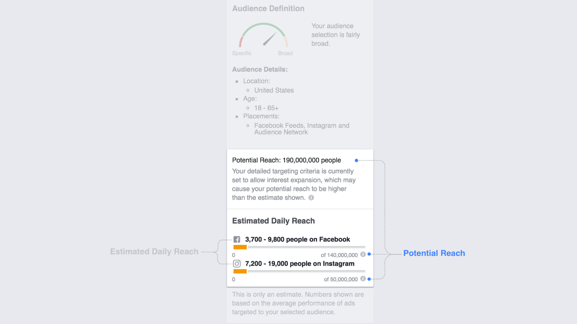 Facebook is making its estimates of ads' potential reach more precise.