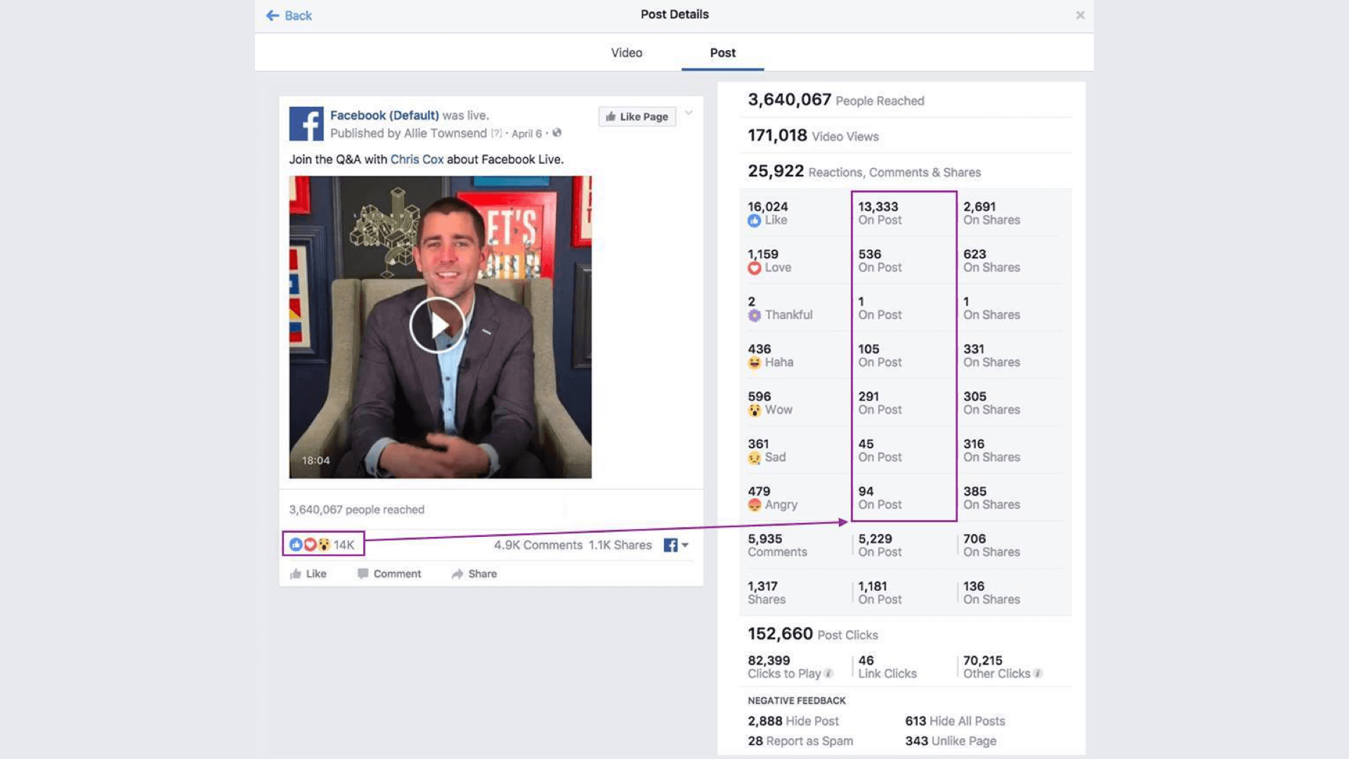 Facebook incorrectly reported the source of reactions on Pages' Live videos.
