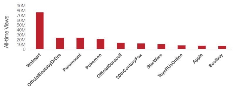 pixability-chart