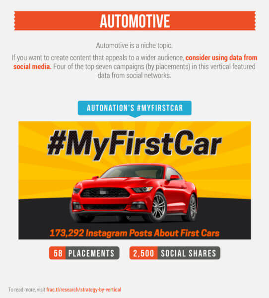 content-by-vertical-automotive